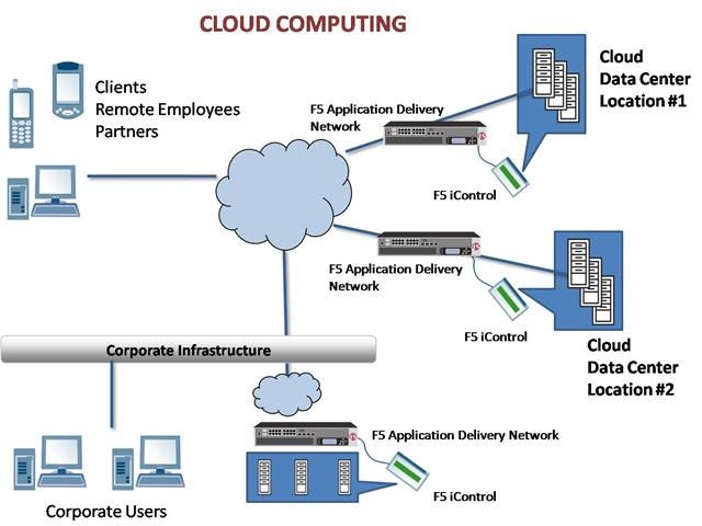 Berkenalan Dengan Cloud Computing Nopainsocounterpain